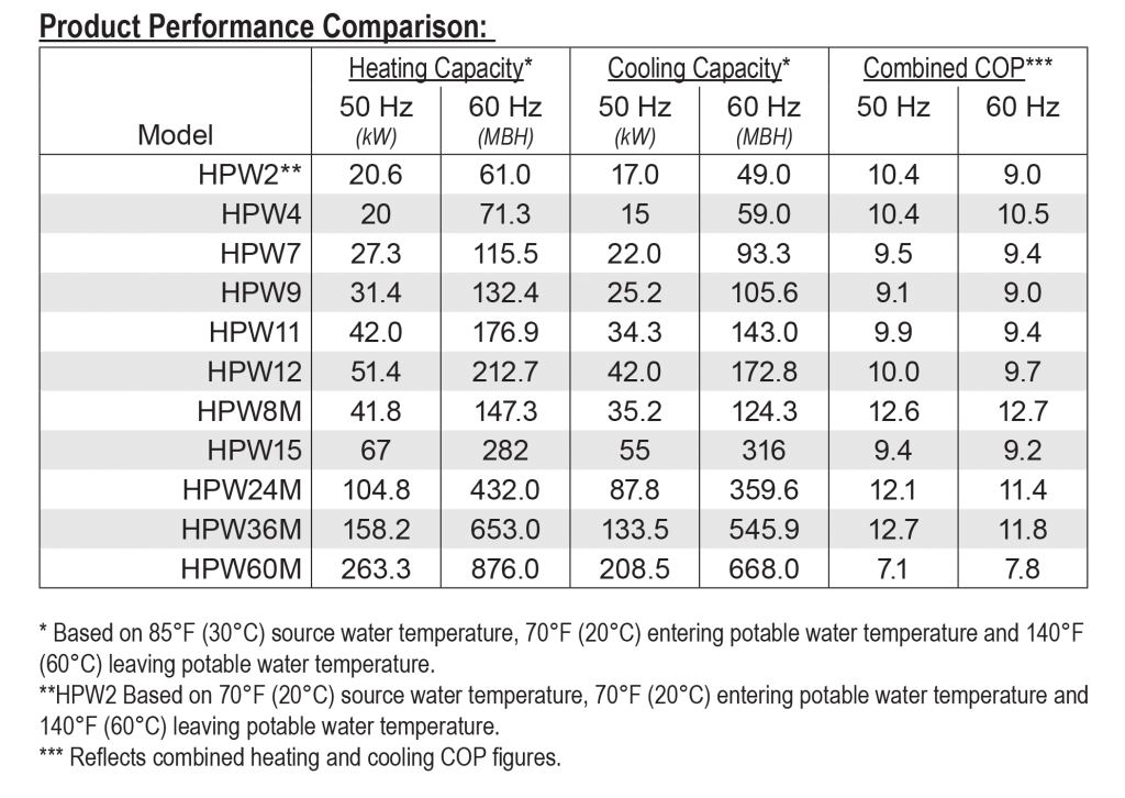 water-source_product-performance-comparison-table